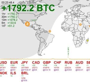 Bitcoin-flow